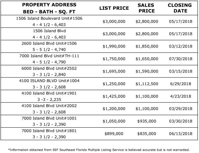 Williams Island Biggest Real Estate Sales