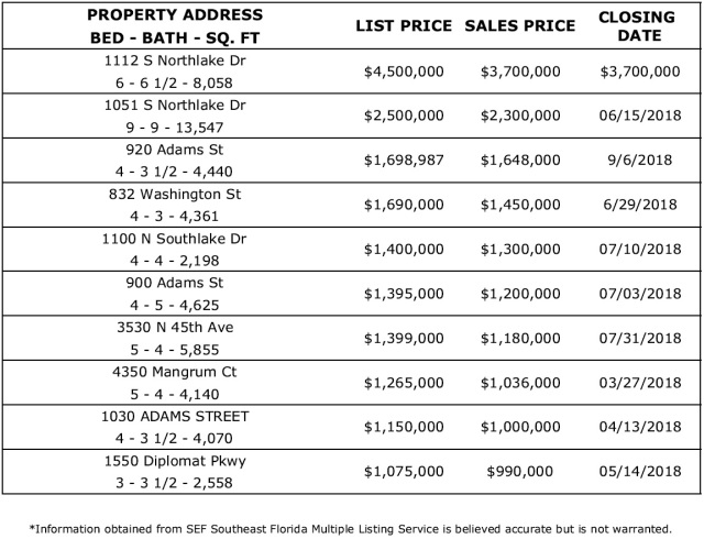HOLLYWOOD FLORIDA REAL ESTATE BIGGEST SALES (07-20-18)