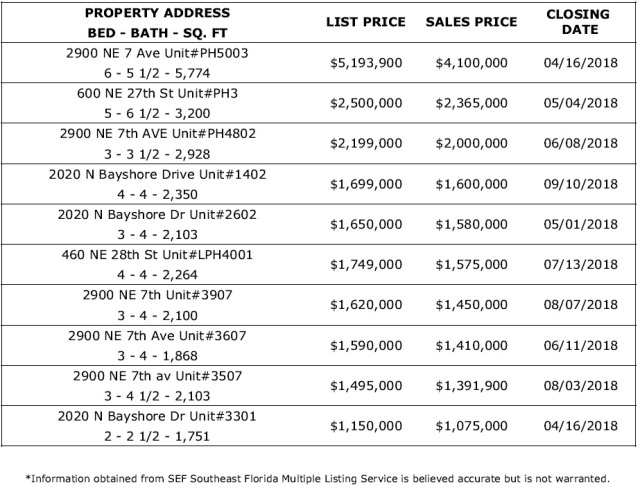 MIDTOWN MIAMI REAL ESTATE BIGGEST SALES