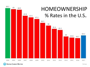 """Homeownership: """"The Reports Of My Death Have Been Greatly Exaggerated"""""""