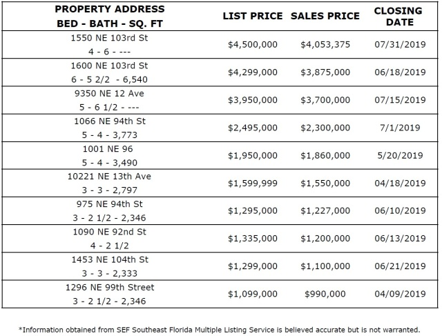 Miami Shores Real Estate Biggest Sales