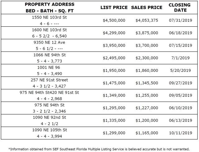 Miami Shores Real Estate Biggest Sales