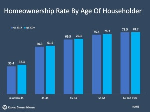 U.S. Homeownership Rate Rises to Highest Point in 8 Years