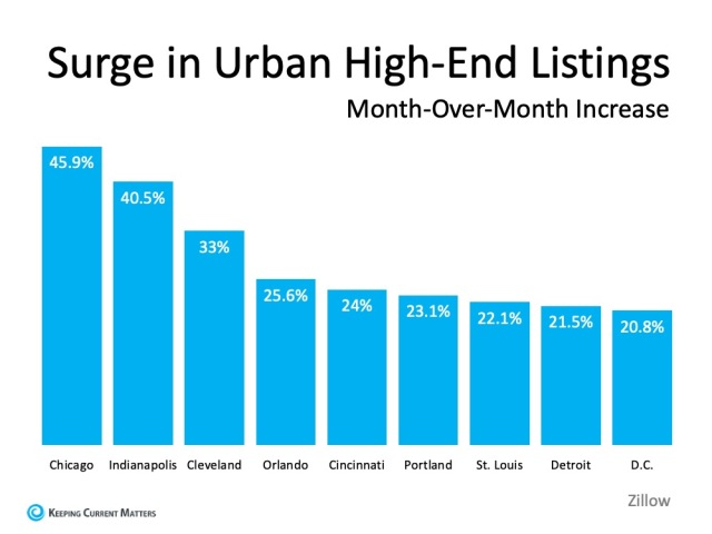 """Will We See a Surge of Homebuyers Moving to the Suburbs? As remote work continues on for many businesses and Americans weigh the risks of being in densely populated areas, will more people start to move out of bigger cities? Spending extra time at home and dreaming of more indoor and outdoor space is certainly sparking some interest among homebuyers. Early data shows an initial trend in this direction of moving from urban to suburban communities, but the question is: will the trend continue? According to recent data from Zillow, there is a current surge in urban high-end listings in some larger metro areas. The month-over-month increase in these homes going on the market indicates more urban homeowners may be ready to make a move out of the city, particularly at the upper end of the market (See graph below): [Insert Graph 1] Why are people starting to move out of larger cities? With the ongoing health crisis, it's no surprise that many people are starting to consider this shift. A July survey from HomeLight notes the top reasons people are actually moving today: More interior space Desire to own Move from city to suburbs More outdoor space More space, proximity to fewer people, and a desire to own at a more affordable price point are highly desirable features in this new era, so the list makes sense. John Burns Consulting notes: """"The trend is accelerating faster than anyone could have predicted. The need for more space is driving suburban migration."""" In addition, Sheryl Palmer, CEO of Taylor Morrison, a home building company, indicates: """"Most recently, we're really seeing a pickup in folks saying they want more rural or suburban locations. Initially, there was a lot of talk about that, but it's really coming through our buyers today."""" The National Association of Home Builders (NAHB) also shares: """"New home demand is improving in lower density markets, including small metro areas, rural markets and large metro exurbs, as people seek out larger homes and anticipate mor"""
