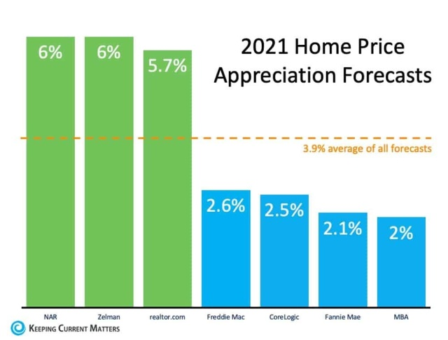 What Does 2021 Have in Store for Home Values in Miami Dade and Broward County Florida?